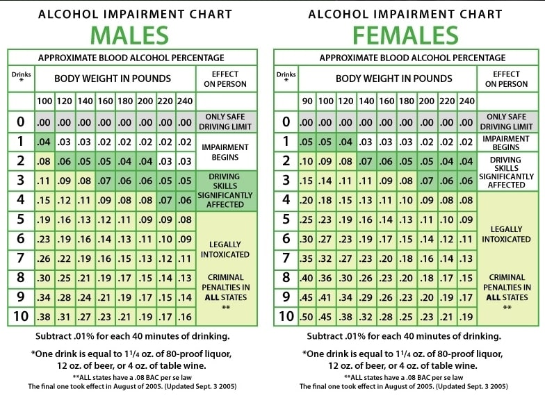 Estimated Blood Alcohol Content Bac Macomb County Owi Lawyers